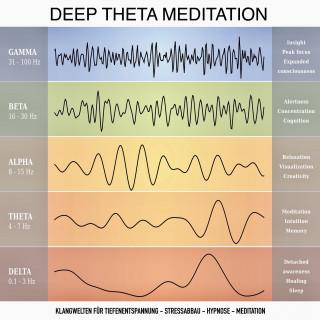 Yella A. Deeken: Deep Theta Meditation: Einzigartige Klangwelten für Tiefenentspannung - Stressabbau - Hypnose - Meditation - Heilung